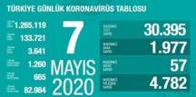 Bugün 7 mayıs 2020 perşembe/ Türkiye Koronavirüs grafik tablosu haberimizde..