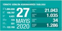 Bugün 27 mayıs 2020 Çarşamba/ Türkiye Koronavirüs veri tablosu haberimizde!