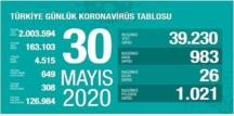 Bugün 30 mayıs 2020 Cumartesi/ Türkiye Koronavirüs veri tablosu haberimizde!