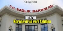 Bugün 20 mayıs 2020 Çarşamba/ Türkiye Koronavirüs veri tablosu haberimizde!