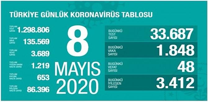 Bugün 8 mayıs 2020 Cuma/ Türkiye Koronavirüs grafik tablosu haberimizde.