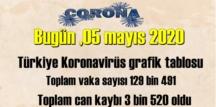 Bugün ,05 mayıs 2020/ Türkiye Koronavirüs grafik tablosu haberimizde..