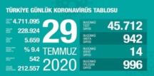 29 Temmuz 2020 Çarşamba/ Türkiye Koronavirüs veri tablosu haberimizde!