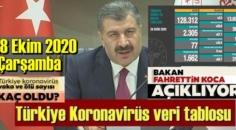 28 Ekim 2020 Çarşamba/ Türkiye Koronavirüs veri tablosu haberimizde!