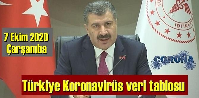 Bugün 7 Ekim 2020 Çarşamba/ Türkiye Koronavirüs veri tablosu haberimizde!