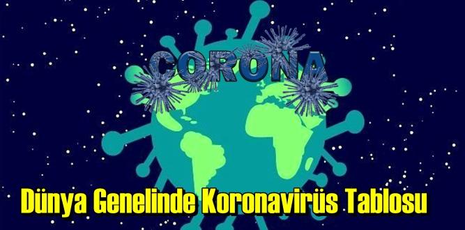 Bugün 12 Ekim 2020 Dünya Genelinde Koronavirüs Tablosu
