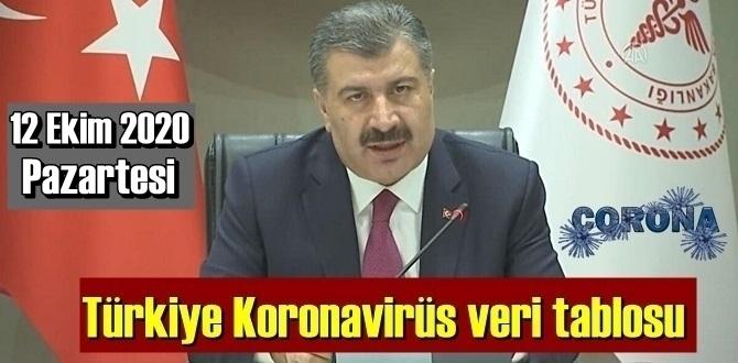 Bugün 12 Ekim 2020 Pazartesi Türkiye Koronavirüs veri tablosu haberimizde!