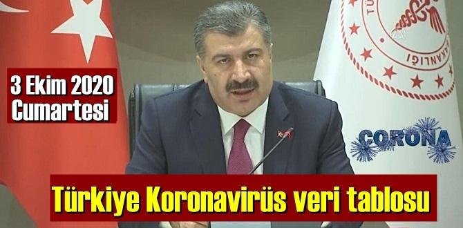 Bugün 3 Ekim 2020 Cumartesi/ Türkiye Koronavirüs veri tablosu haberimizde!