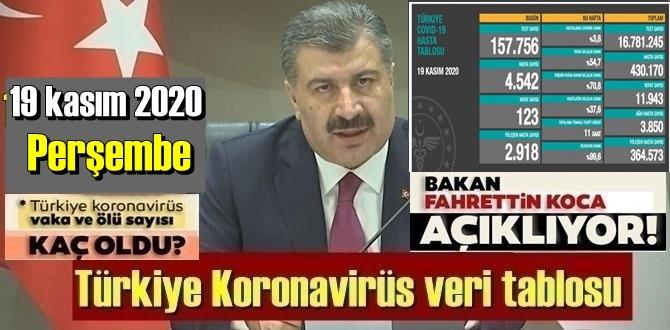 19 kasım 2020 Perşembe/ Bakan Koca Türkiye Koronavirüs veri tablosunu açıkladı!