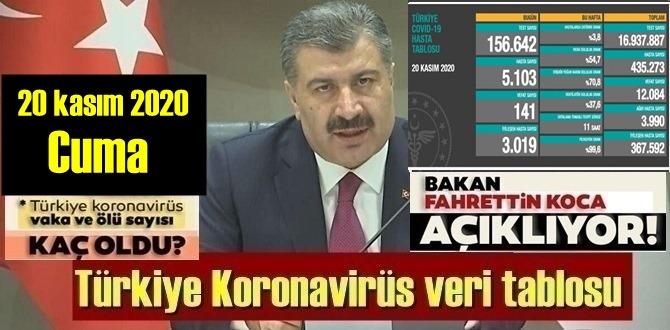 Durum Ciddi! 20 kasım 2020 Cuma/ Türkiye Koronavirüs veri tablosu, bugün 141 kişi Vefat etti!