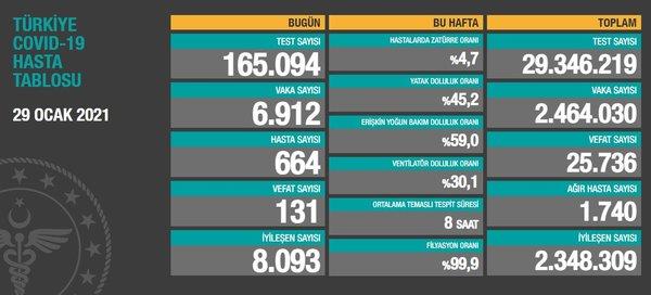 29 Ocak 2021 Cuma/ Türkiye Koronavirüs veri tablosu açıklandı,164 can kaybı!
