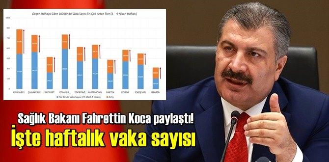 Sağlık Bakanı Koca twitter'den iki grafik ile haftalık durumu gösteren tablo paylaştı!