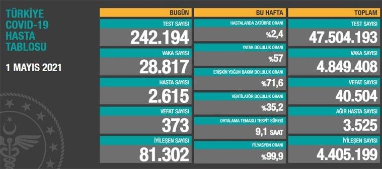 1 Mayıs 2021 Cumartesi virüs verileri yayınlandı, tablo Ciddi 373 Can kaybı yaşandı!